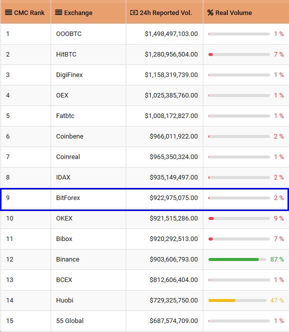 Обзор криптовалютной биржи BitForex: условия торговли и отзывы клиентов