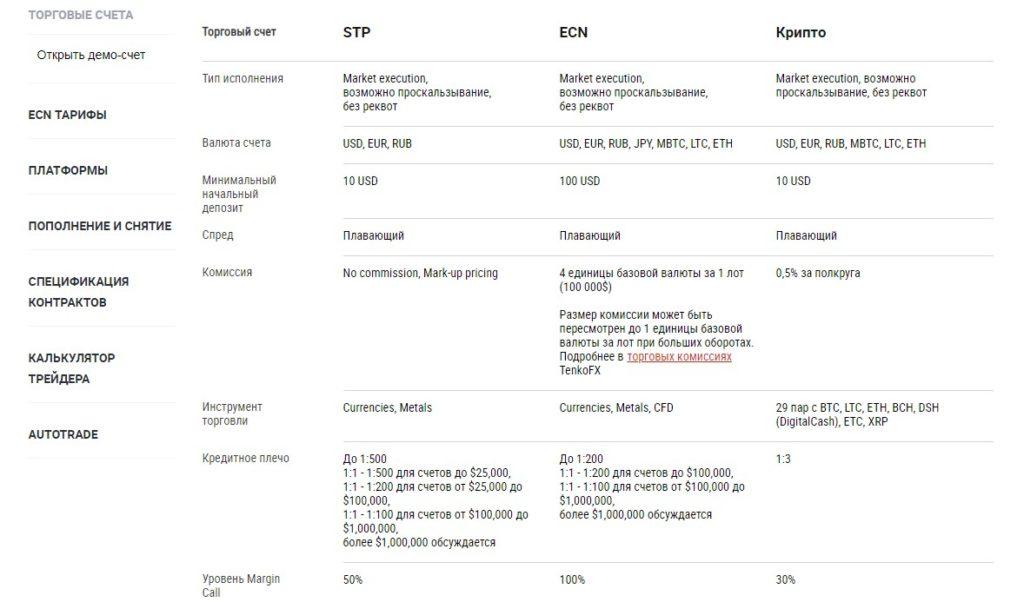 TenkoFX: экспертный обзор брокера-мошенника, отзывы обманутых клиентов